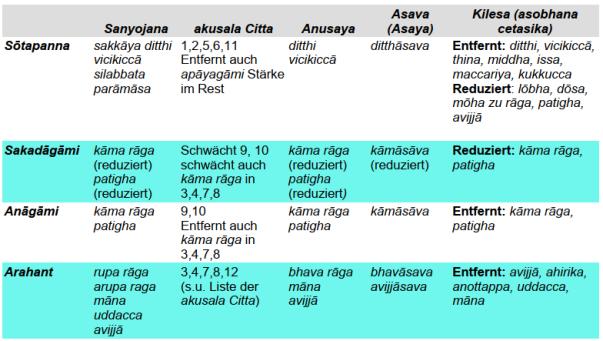 Tabelle-4 Stufen zu Nibbana